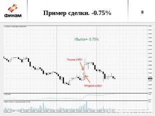 Пример сделки. -0.75%