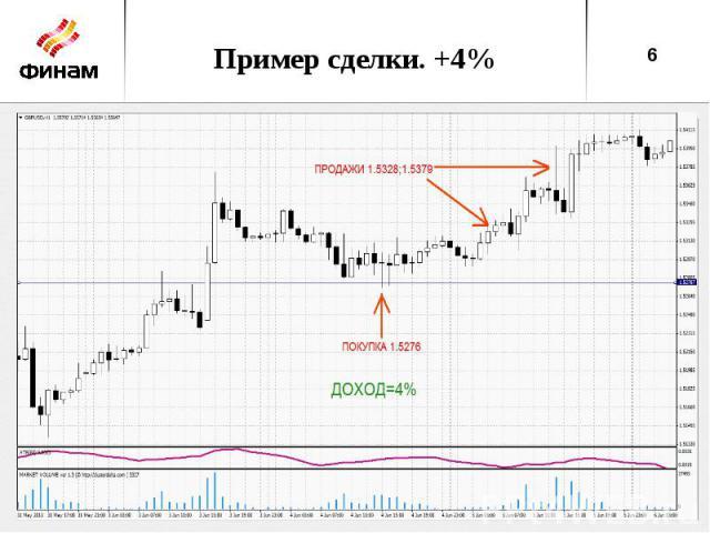 Пример сделки. +4%