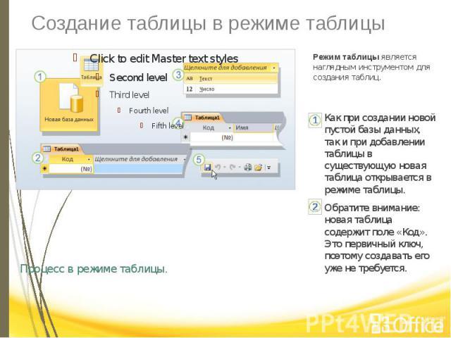 Создание таблицы в режиме таблицы Процесс в режиме таблицы.