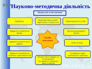 Науково-методична діяльність