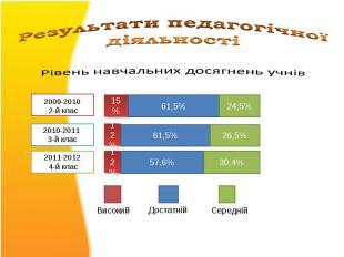 Результати педагогічної діяльностіРівень навчальних досягнень учнів