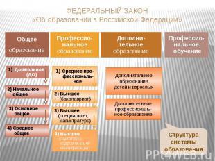 ФЕДЕРАЛЬНЫЙ ЗАКОН«Об образовании в Российской Федерации»Общееобразование