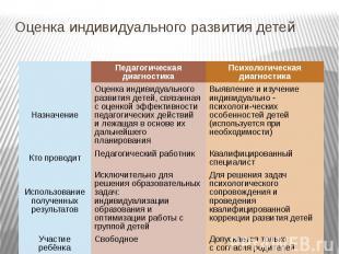 Оценка индивидуального развития детей