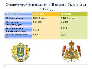 Экономические показатели Швеции и Украины за 2012 год.