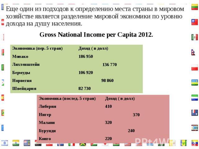 Еще один из подходов к определению места страны в мировом хозяйстве является разделение мировой экономики по уровню дохода на душу населения.Еще один из подходов к определению места страны в мировом хозяйстве является разделение мировой экономики по…