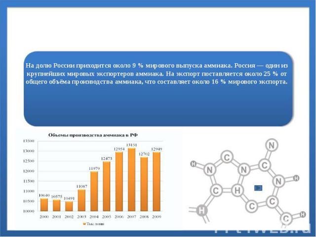 На долю России приходится около 9% мирового выпуска аммиака. Россия — один из крупнейших мировых экспортеров аммиака. На экспорт поставляется около 25% от общего объёма производства аммиака, что составляет около 16% мирового экспорта.