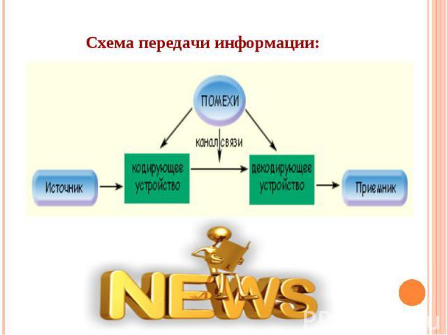 Схема передачи информации: Схема передачи информации: