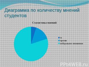 Диаграмма по количеству мнений студентов