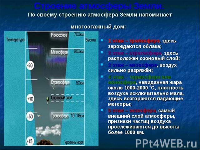 Строение атмосферы Земли. По своему строению атмосфера Земли напоминает многоэтажный дом: 1 этаж – тропосфера, здесь зарождаются облака; 2 этаж – стратосфера, здесь расположен озоновый слой; 3 этаж – мезосфера, воздух сильно разряжён; 4 этаж - термо…