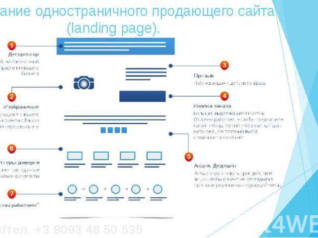 3. Создание одностраничного продающего сайта (landing page).