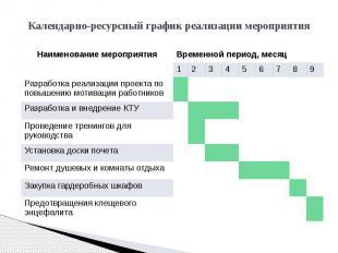 Календарно-ресурсный график реализации мероприятия