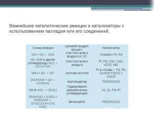 Важнейшие каталитические реакции и катализаторы с использованием палладия или ег