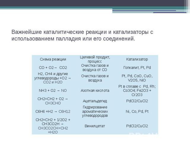 Важнейшие каталитические реакции и катализаторы с использованием палладия или его соединений.