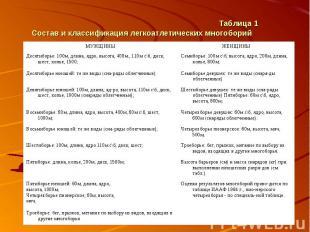 Таблица 1 Состав и классификация легкоатлетических многоборий