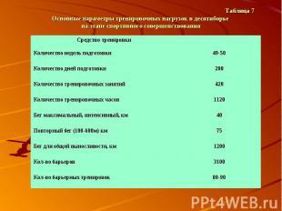 Таблица 7 Основные параметры тренировочных нагрузок в десятиборье на этапе спорт