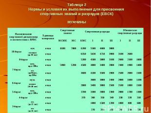 Таблица 2 Нормы и условия их выполнения для присвоения спортивных званий и разря