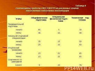 Таблица 8 Соотношение средств ОФП /СФП/ТП на различных этапах многолетней подгот