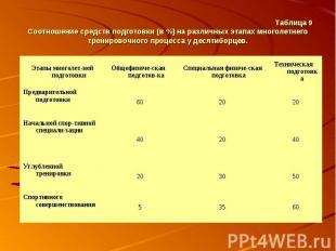 Таблица 9 Соотношение средств подготовки (в %) на различных этапах многолетнего