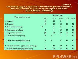 Таблица 10 Соотношение средств, направленных на воспитание физических качеств в