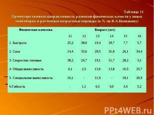 Таблица 11 Преимущественная направленность развития физических качеств у юных мн