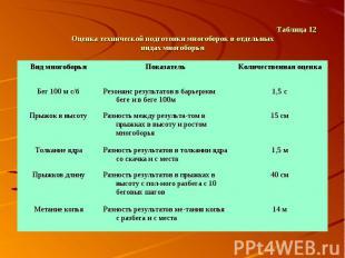 Таблица 12 Оценка технической подготовки многоборок в отдельных видах многоборья