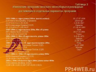 Таблица 3 Изменение программ женского многоборья и рекордные достижения в отдель
