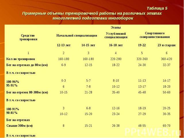 Таблица 5 Примерные объемы тренировочной работы на различных этапах многолетней подготовки многоборок