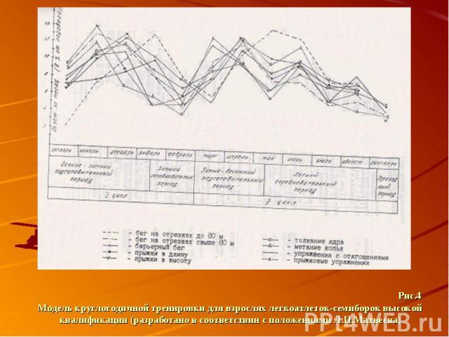 Рис.4 Модель круглогодичной тренировки для взрослях легкоатлеток-семиборок высокой квалификации (разработано в соответствии с положениями Л.П.Матвеева)