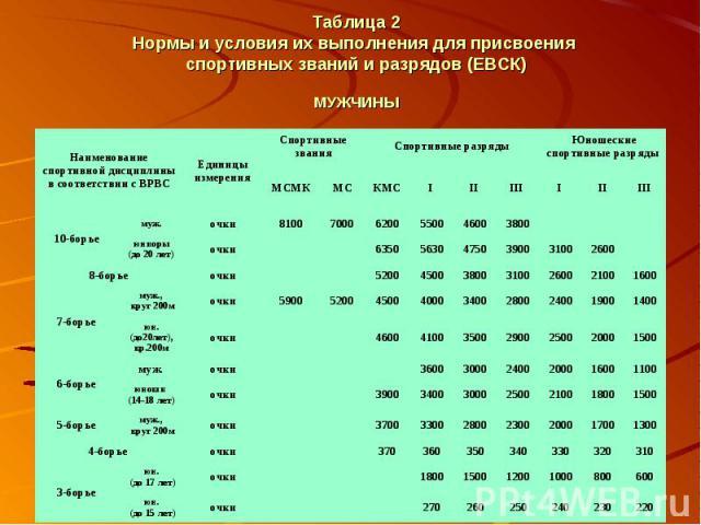 Таблица 2 Нормы и условия их выполнения для присвоения спортивных званий и разрядов (ЕВСК) МУЖЧИНЫ