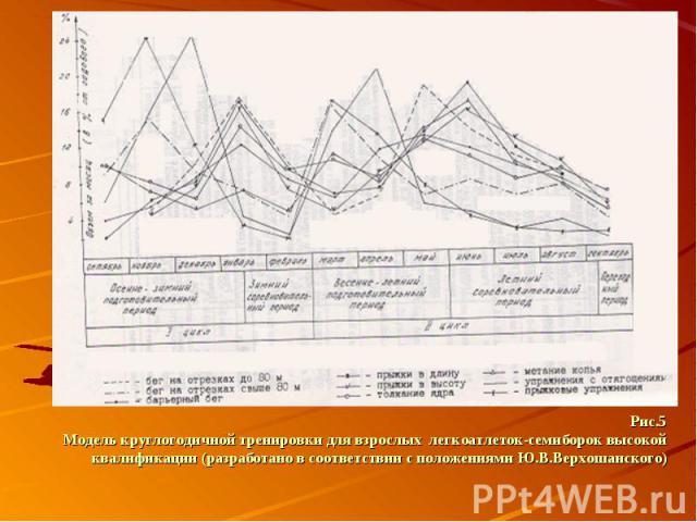 Рис.5 Модель круглогодичной тренировки для взрослых легкоатлеток-семиборок высокой квалификации (разработано в соответствии с положениями Ю.В.Верхошанского)