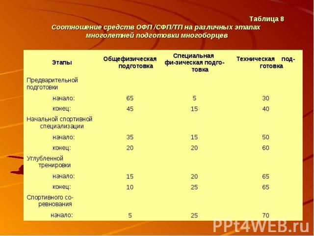 Таблица 8 Соотношение средств ОФП /СФП/ТП на различных этапах многолетней подготовки многоборцев