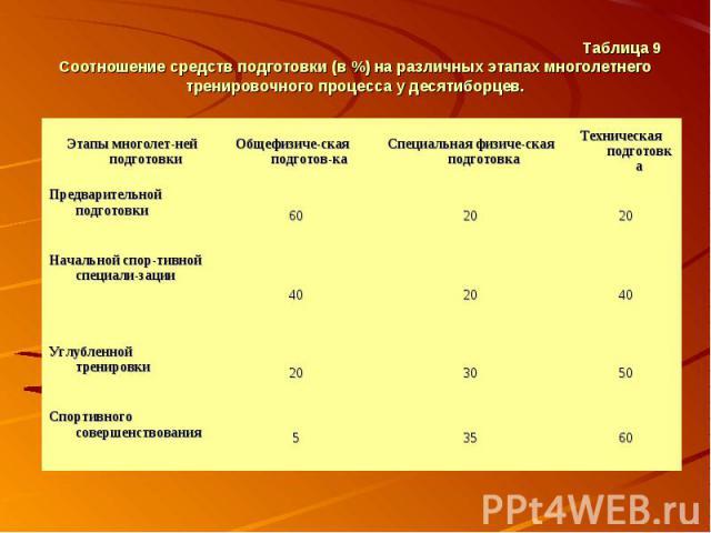 Таблица 9 Соотношение средств подготовки (в %) на различных этапах многолетнего тренировочного процесса у десятиборцев.