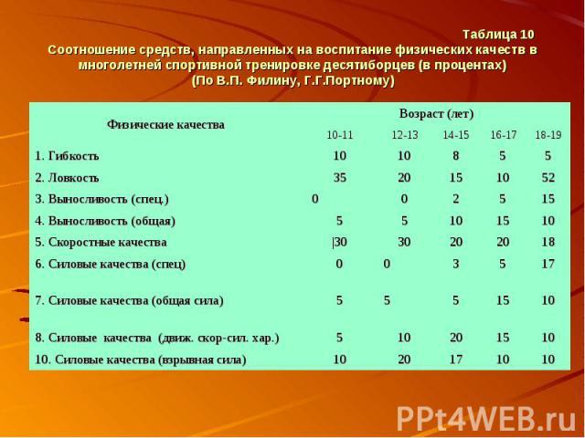 Таблица 10 Соотношение средств, направленных на воспитание физических качеств в многолетней спортивной тренировке десятиборцев (в процентах) (По В.П. Филину, Г.Г.Портному)