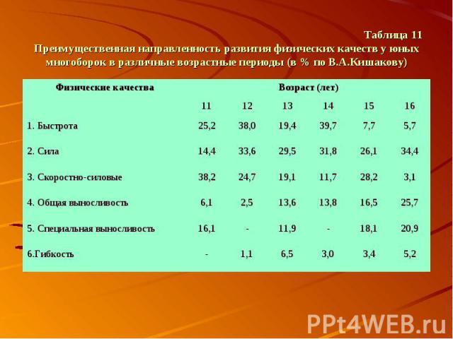 Таблица 11 Преимущественная направленность развития физических качеств у юных многоборок в различные возрастные периоды (в % по В.А.Кишакову)