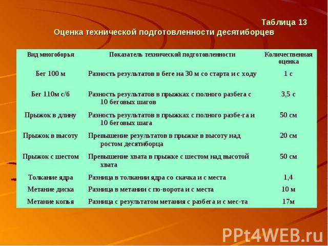 Таблица 13 Оценка технической подготовленности десятиборцев
