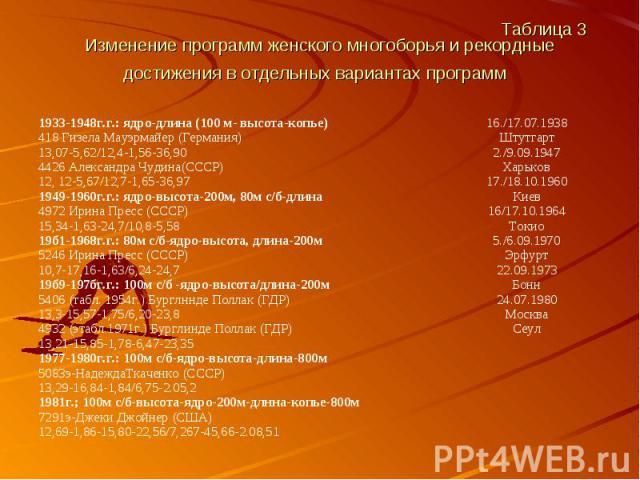 Таблица 3 Изменение программ женского многоборья и рекордные достижения в отдельных вариантах программ