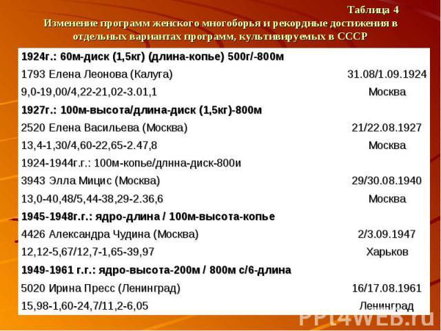 Таблица 4 Изменение программ женского многоборья и рекордные достижения в отдельных вариантах программ, культивируемых в СССР