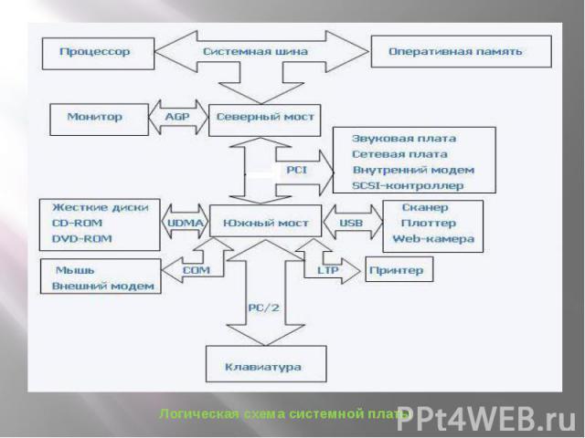 Логическая схема системной платы