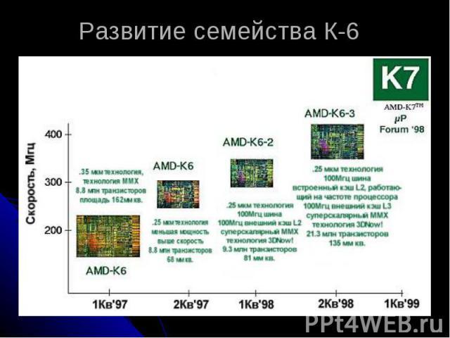 Развитие семейства К-6