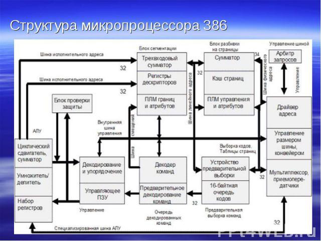 Структура микропроцессора 386 Структура микропроцессора 386