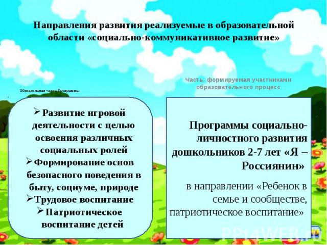 Направления развития реализуемые в образовательной области «социально-коммуникативное развитие» Обязательная часть Программы