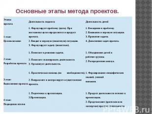Основные этапы метода проектов.
