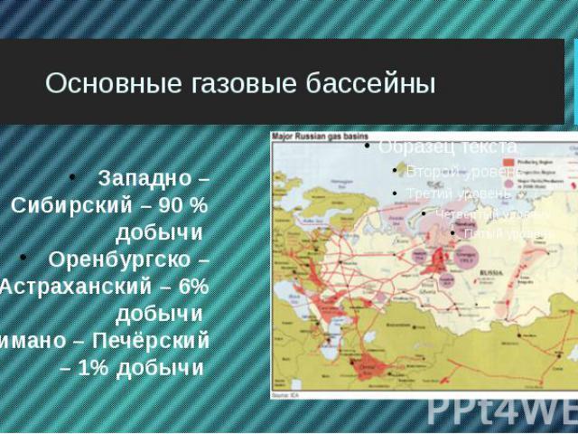 Основные газовые бассейны Западно – Сибирский – 90 % добычи Оренбургско – Астраханский – 6% добычи Тимано – Печёрский – 1% добычи