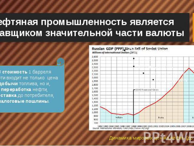Нефтяная промышленность является поставщиком значительной части валюты