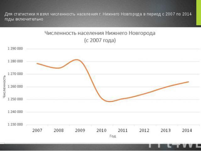 Для статистики я взял численность населения г. Нижнего Новгорода в период с 2007 по 2014 годы включительно