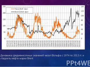 Рис. 1. Динамика среднемесячных значений чисел Вольфа с 1974 по 2013 гг. и цены