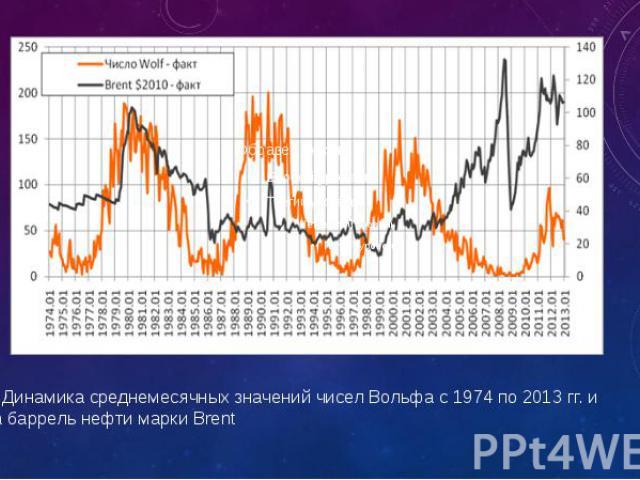 Рис. 1. Динамика среднемесячных значений чисел Вольфа с 1974 по 2013 гг. и цены за баррель нефти марки Brent