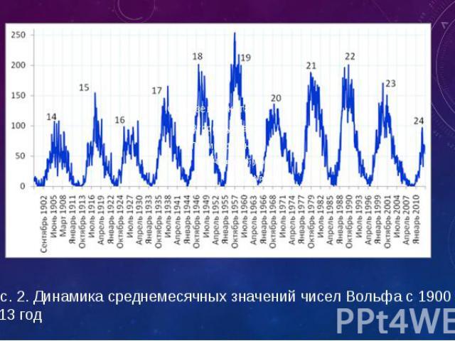 Рис. 2. Динамика среднемесячных значений чисел Вольфа с 1900 по 2013 год