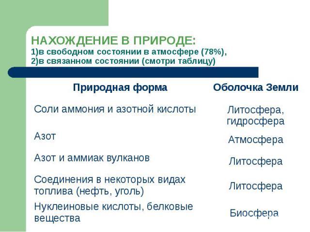 НАХОЖДЕНИЕ В ПРИРОДЕ: 1)в свободном состоянии в атмосфере (78%), 2)в связанном состоянии (смотри таблицу)
