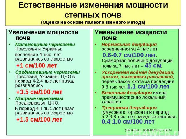 Увеличение мощности почв Увеличение мощности почв Маломощные черноземы Поволжья и Украины: последние 4 тыс. лет развивались со скоростью +1 см/100 лет Среднемощные черноземы Поволжья, Украины, ЦЧО в период 4-2.4 тыс лет назад развивались +3.5 см/100…
